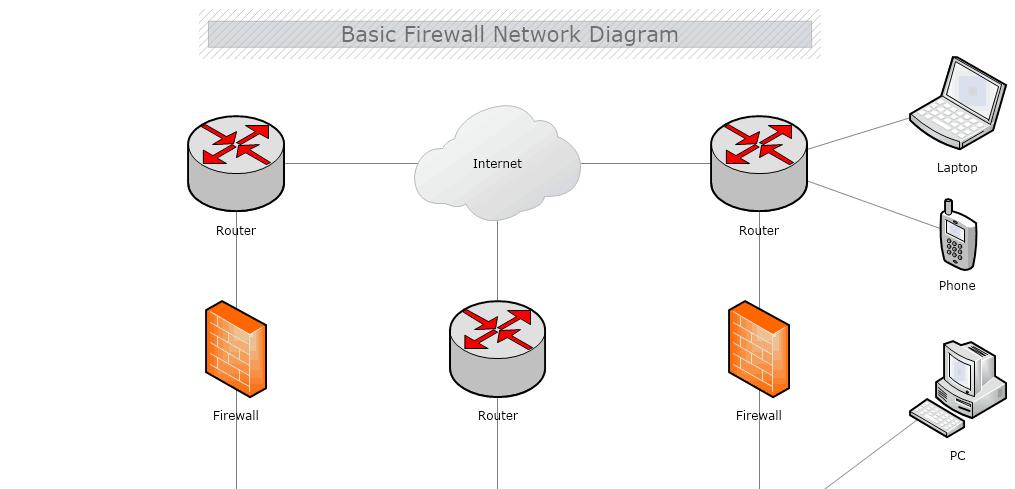 Netzwerk-Diagramm-Programm